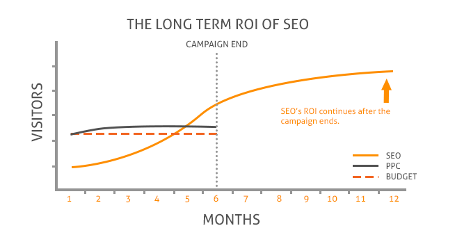 calculating ROI with SEO